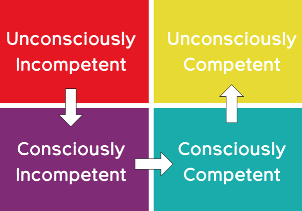 The four stages of competence when working on your goals or learning something new